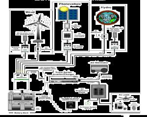 Sistema de respaldo en baterias